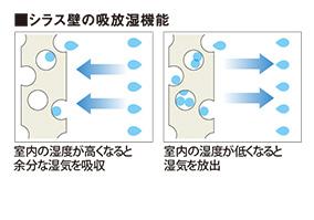 シラス壁の吸放湿機能